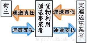 貨物事業運送事業者と荷主と日運送事業者の関係です。