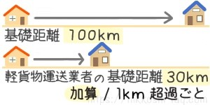 基礎距離は100kmです。