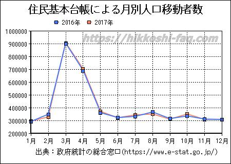 住民基本台帳による月別人口移動者数のグラフ