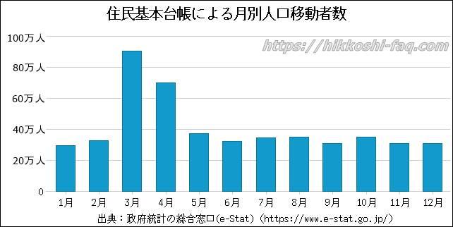 住民基本台帳による月別人口移動者数