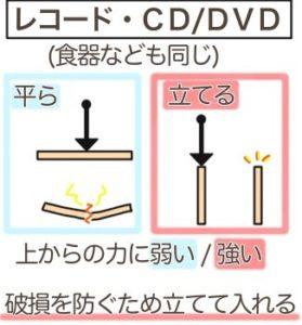レコード、CDやDVD