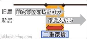 二重家賃の図1