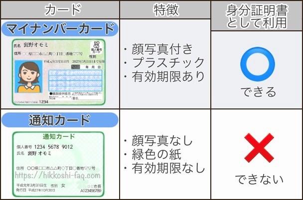 マイナンバーカードと通知カードの違いです。