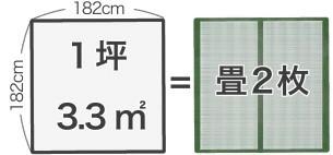 1坪3.3平方メートルは畳2枚分