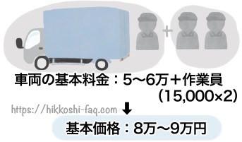 3トン車基本価格