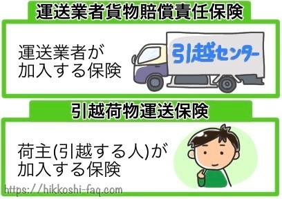 運送業者貨物賠償責任保険・引越荷物運送保険