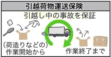 引越荷物運送保険
