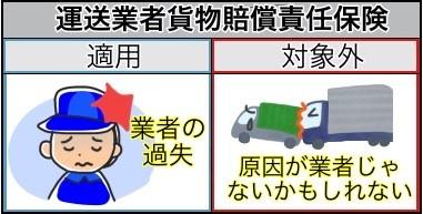 運送業者貨物賠償責任保険