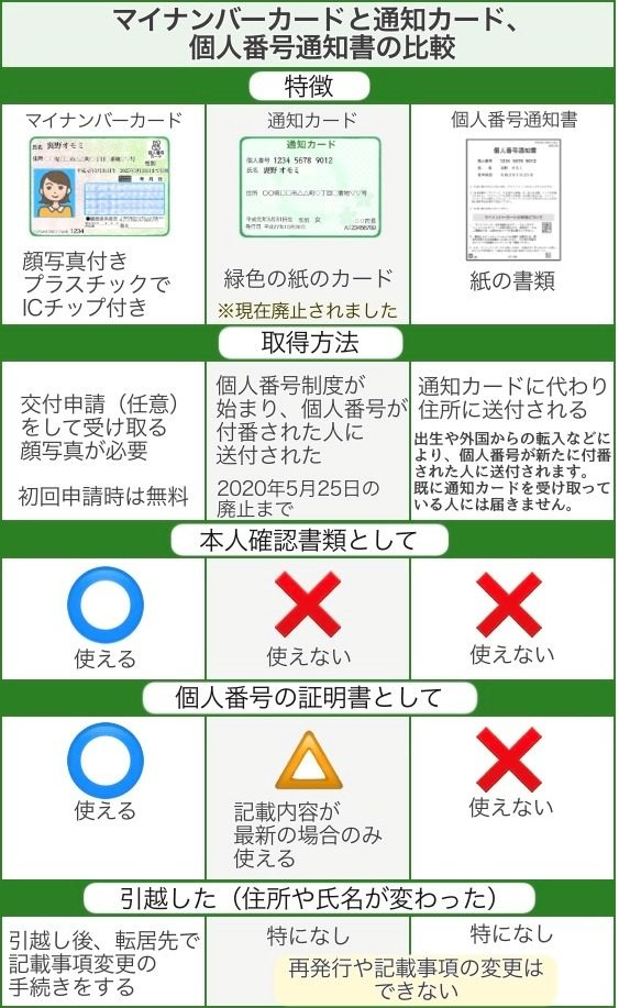 マイナンバーカードと通知カードと個人番号通知書の比較表です。