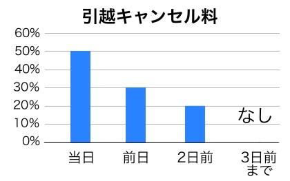 引越キャンセル料グラフ